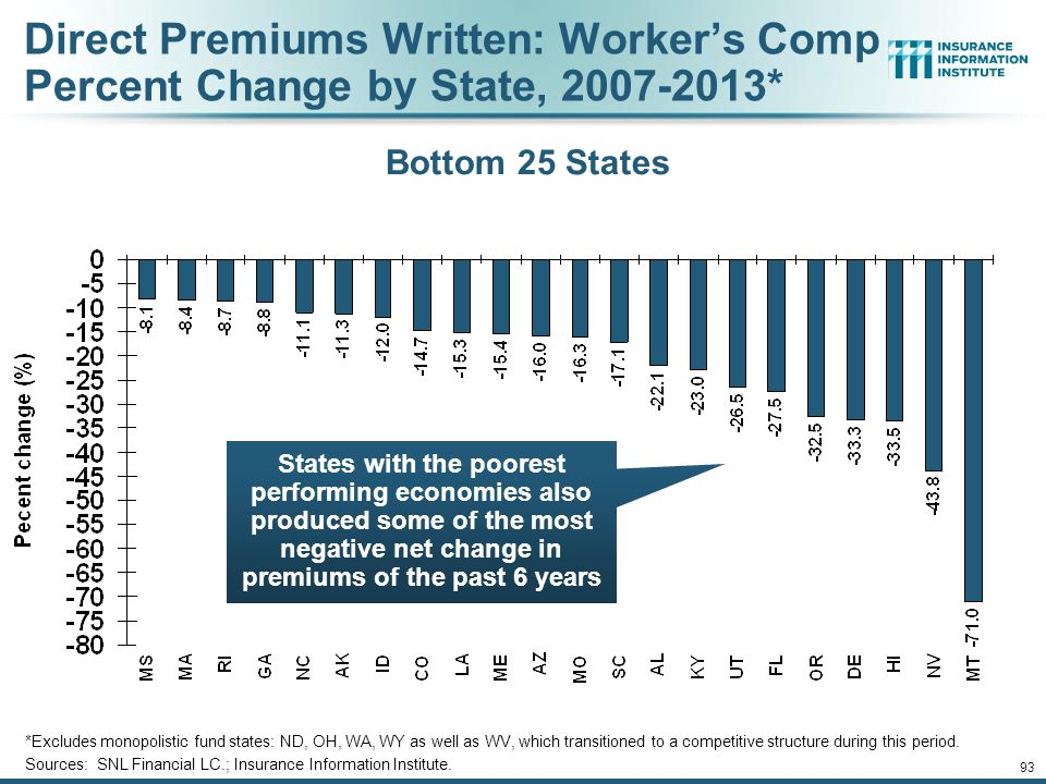 Direct Premiums Written: Worker's Comp Percent Change by State, 2007-2013*