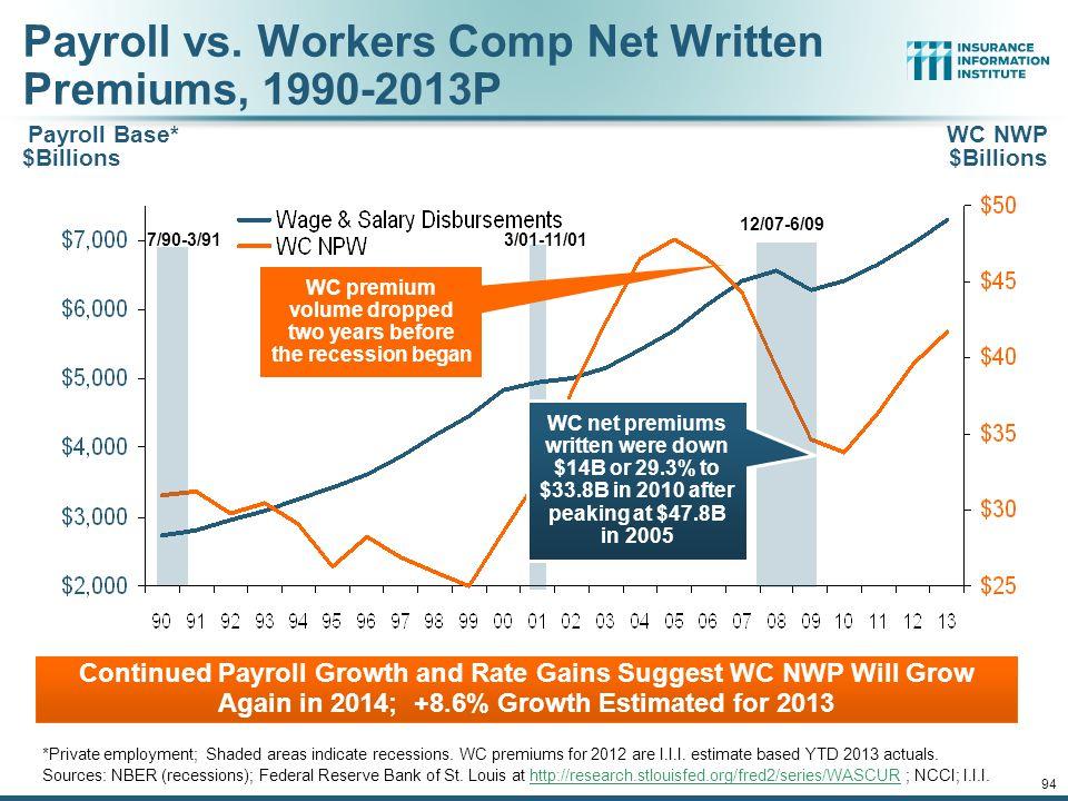 Payroll vs. Workers Comp Net Written Premiums, 1990-2013P