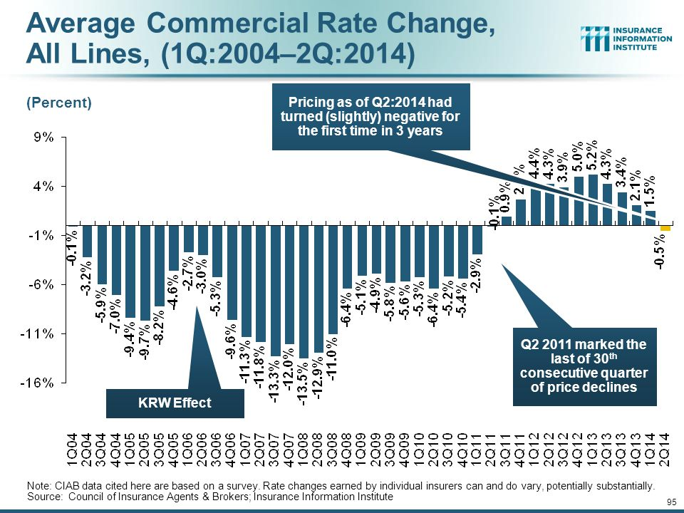 Average Commercial Rate Change, All Lines, (1Q:2004–2Q:2014)