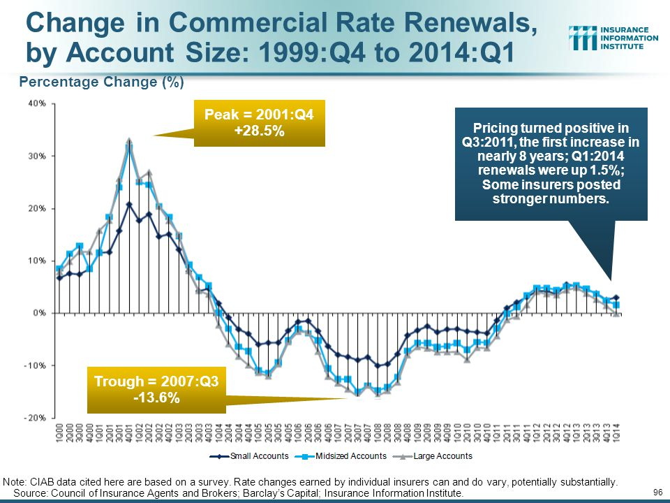Change in Commercial Rate Renewals, by Account Size: 1999:Q4 to 2014:Q1