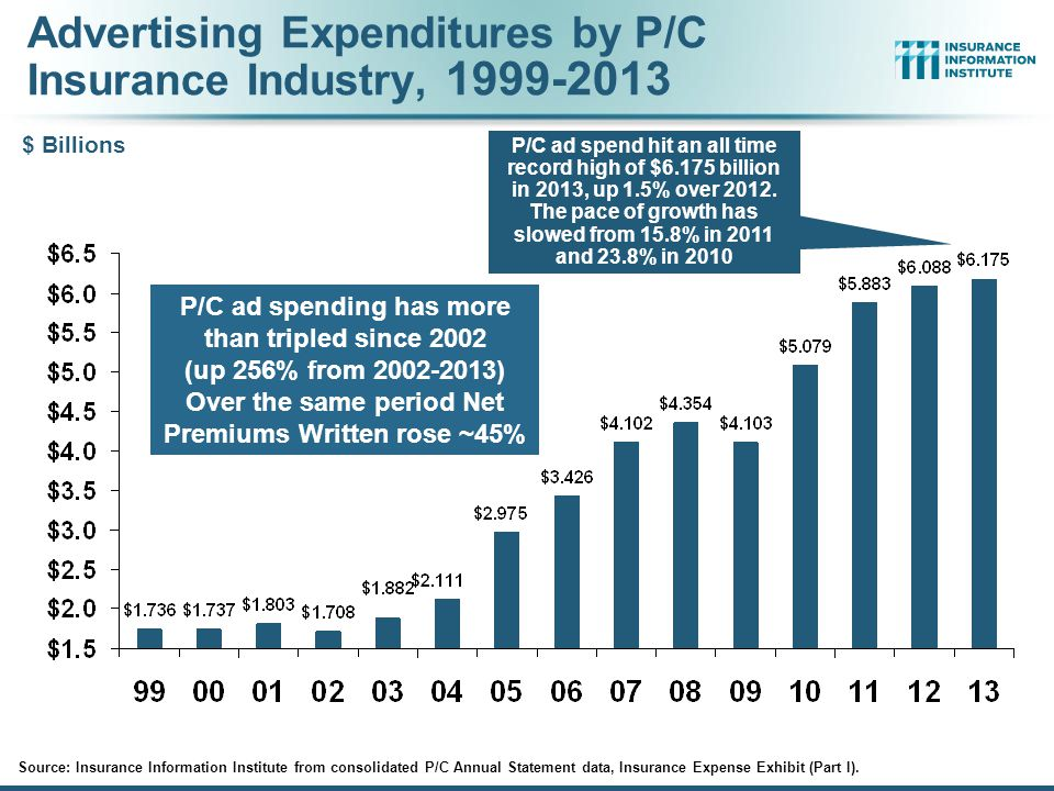 Advertising Expenditures by P/C Insurance Industry, 1999-2013