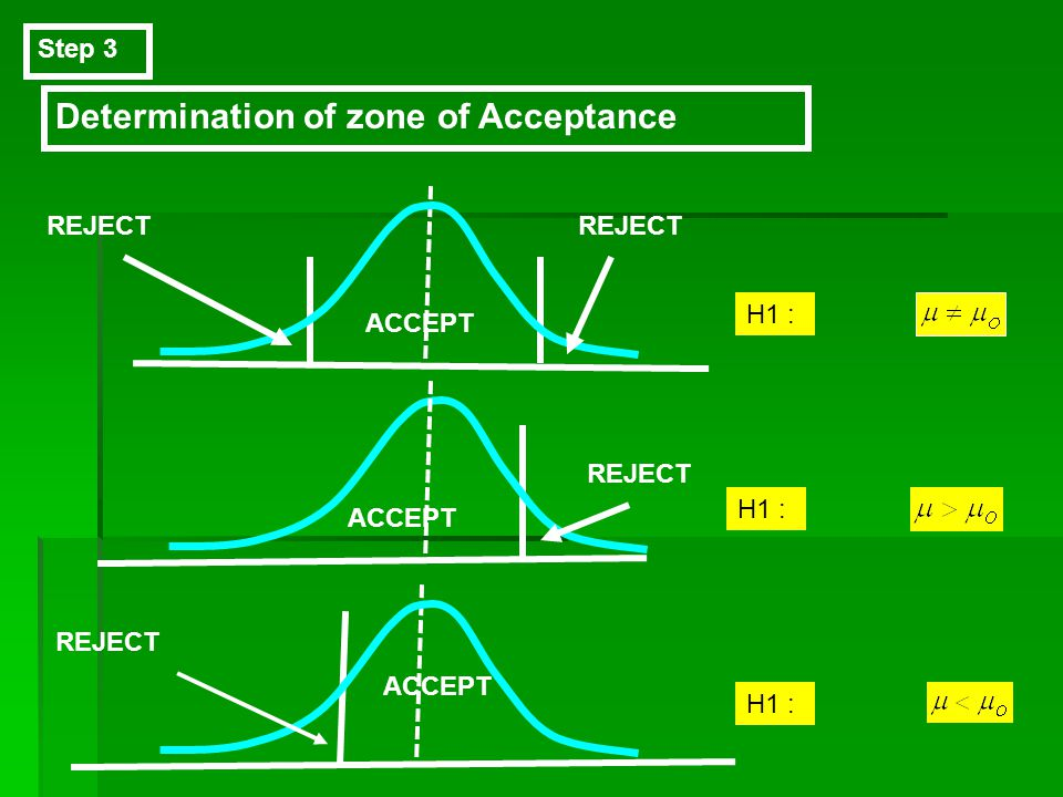 Determination of zone of Acceptance
