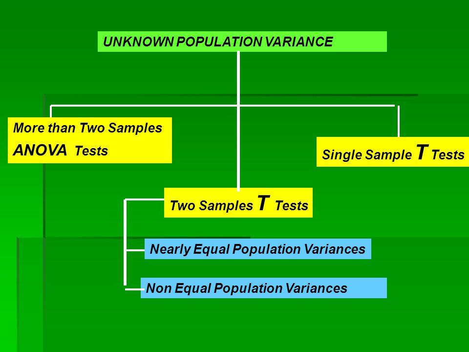 UNKNOWN POPULATION VARIANCE