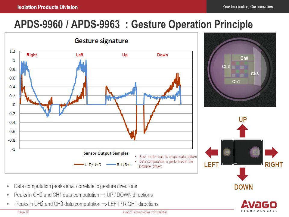 APDS-9960 / APDS-9963 : Gesture Operation Principle