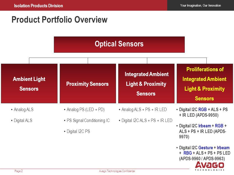 Product Portfolio Overview