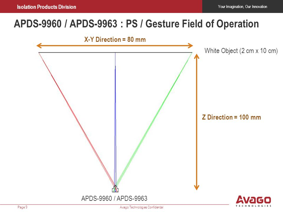 APDS-9960 / APDS-9963 : PS / Gesture Field of Operation