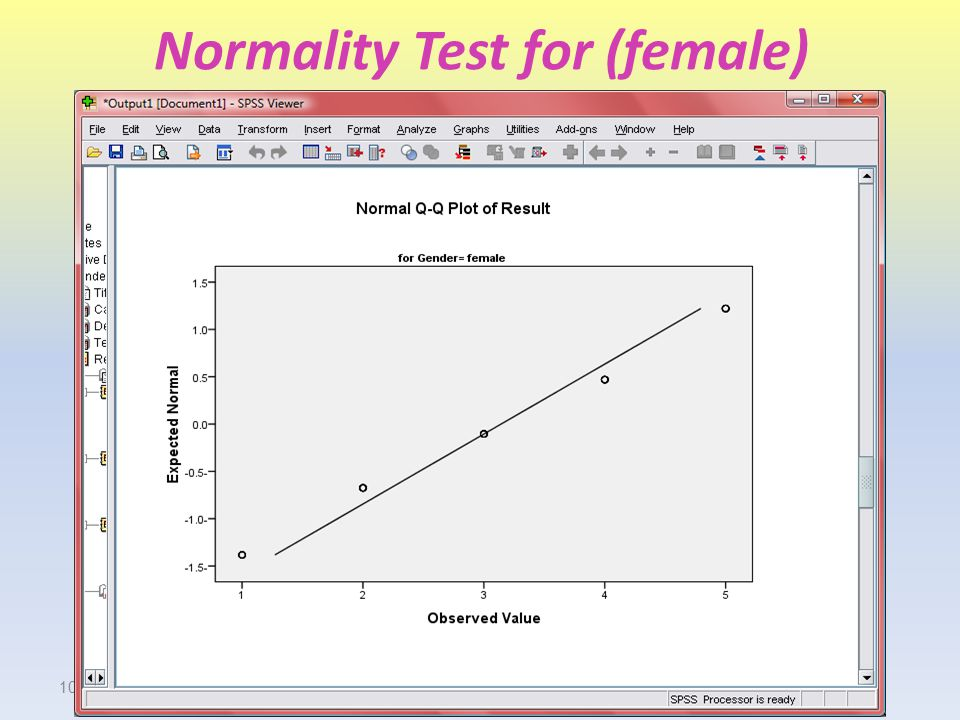 Normality Test for (female)