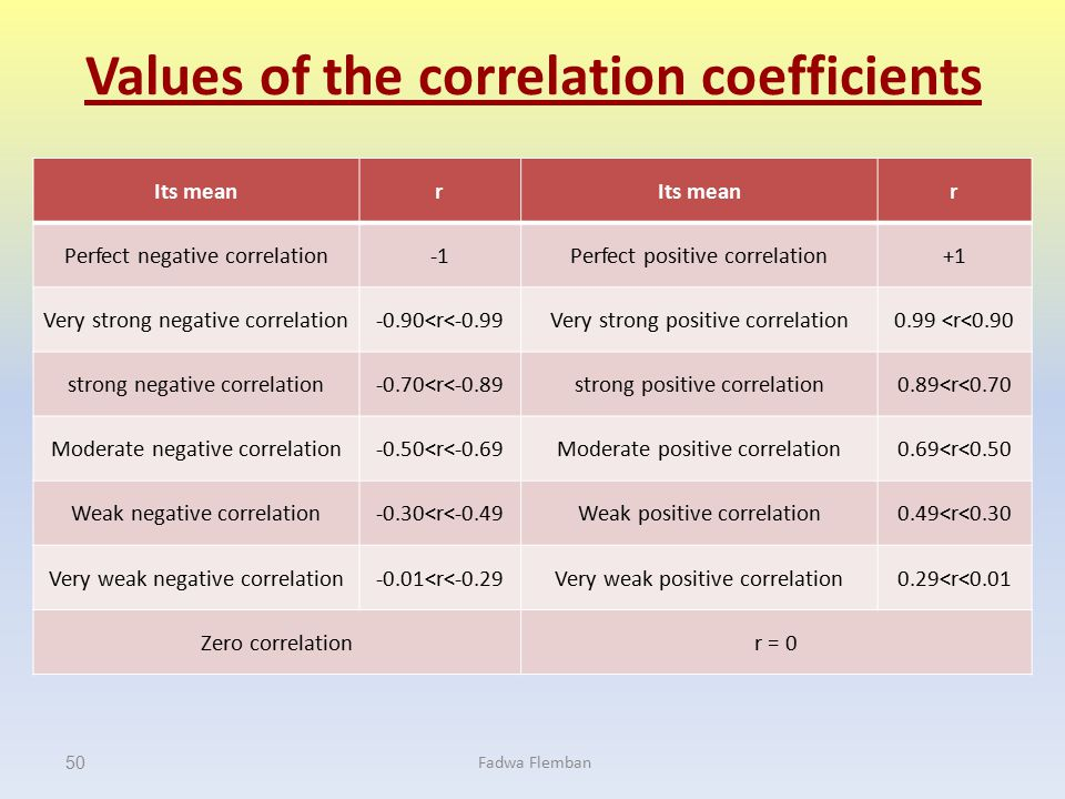 Values of the correlation coefficients