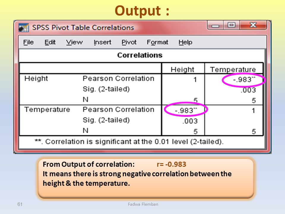 Output : From Output of correlation: r= -0.983