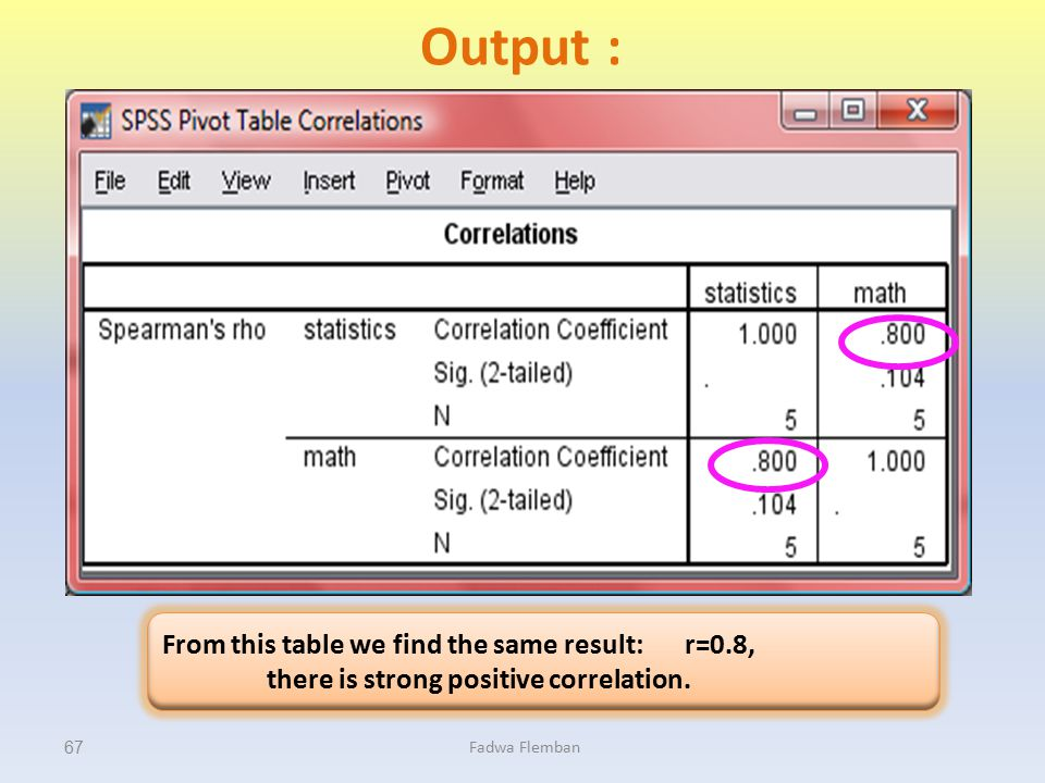 Output : From this table we find the same result: r=0.8,