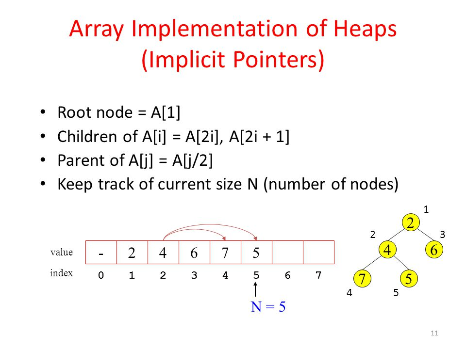 Array Implementation of Heaps (Implicit Pointers)