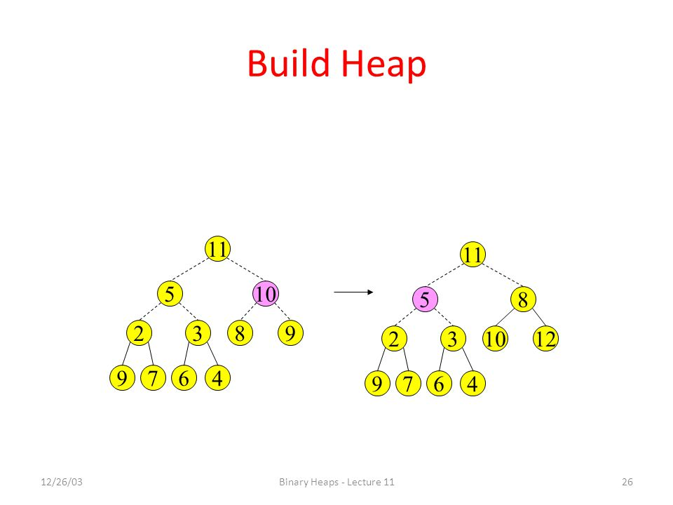 Build Heap 11 11 5 10 5 8 2 3 8 9 2 3 10 12 9 7 6 4 9 7 6 4 12/26/03 Binary Heaps - Lecture 11