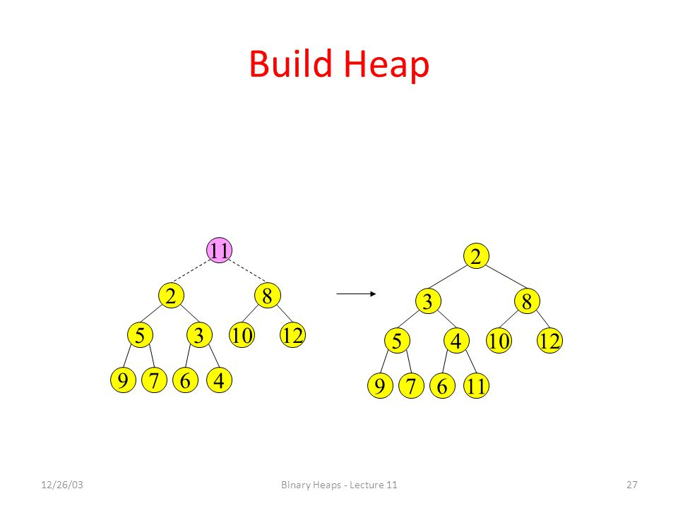 Build Heap 11 2 2 8 3 8 5 3 10 12 5 4 10 12 9 7 6 4 9 7 6 11 12/26/03 Binary Heaps - Lecture 11