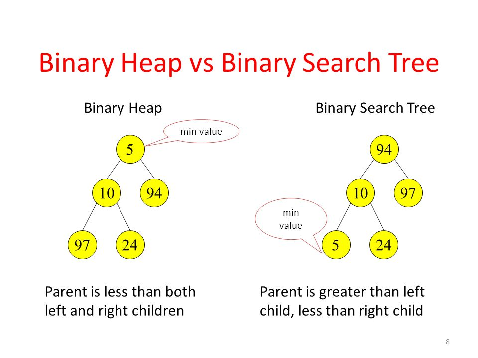 Binary Heap vs Binary Search Tree