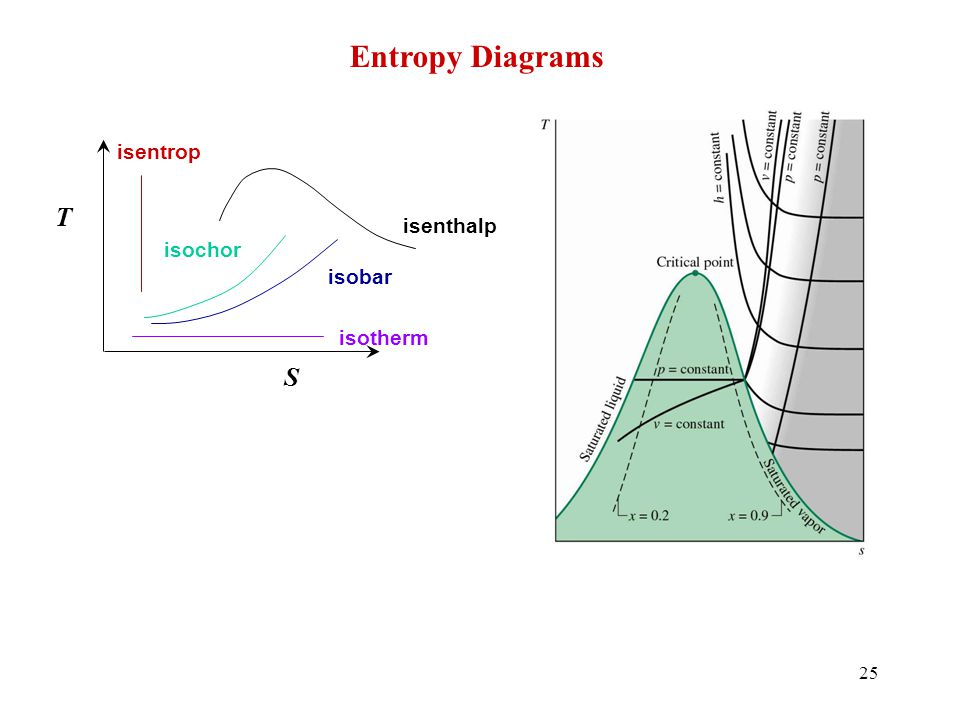 Entropy Diagrams S T isentrop isenthalp isochor isobar isotherm