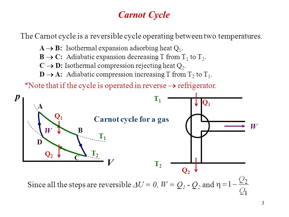Carnot Cycle The Carnot cycle is a reversible cycle operating between two temperatures. A  B: Isothermal expansion adsorbing heat Q1.