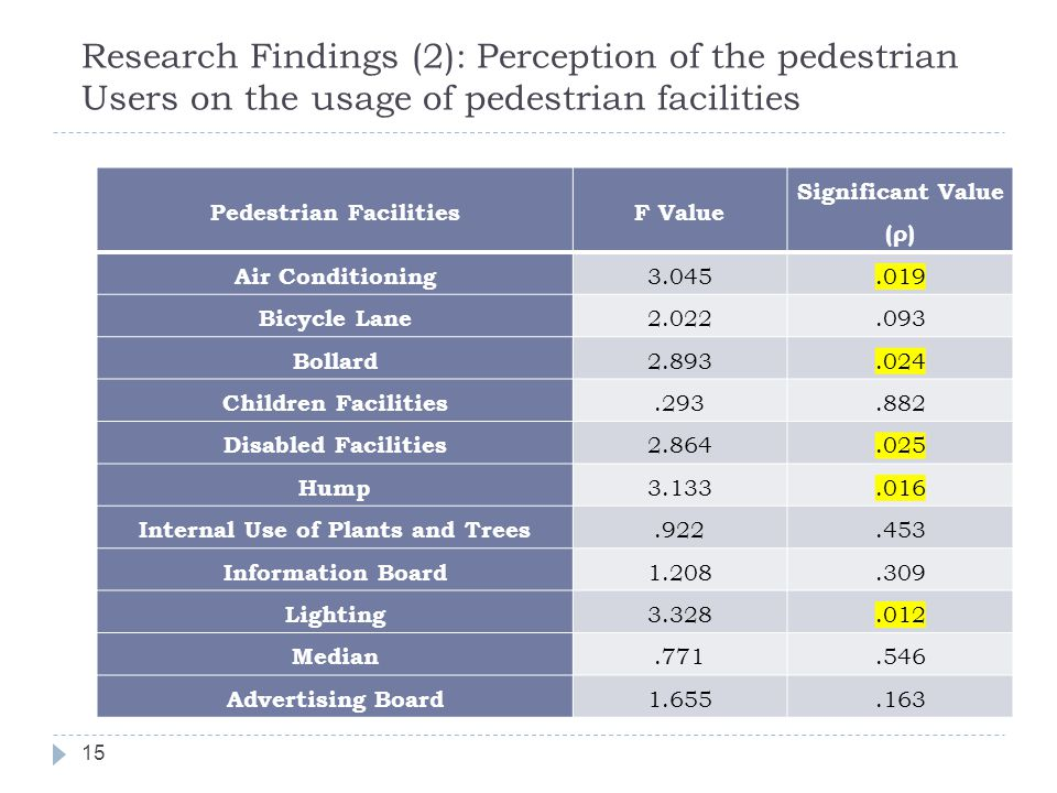 Pedestrian Facilities Internal Use of Plants and Trees