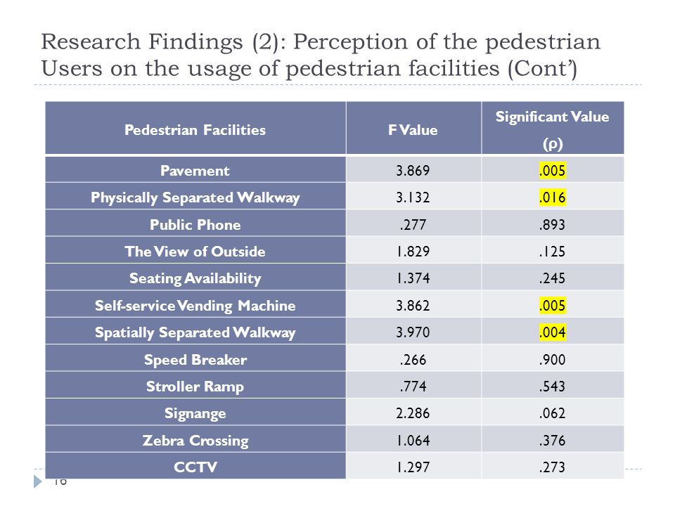 Research Findings (2): Perception of the pedestrian Users on the usage of pedestrian facilities (Cont')
