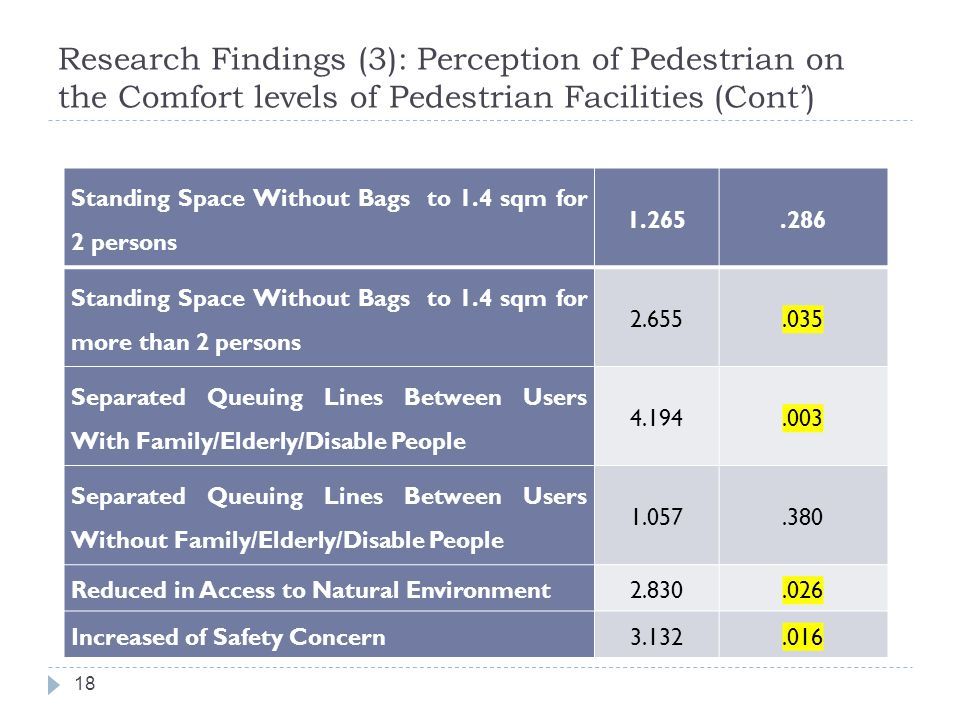 Research Findings (3): Perception of Pedestrian on the Comfort levels of Pedestrian Facilities (Cont')