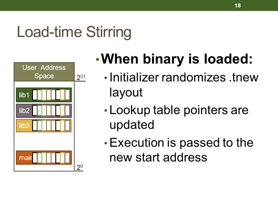 Load-time Stirring When binary is loaded: