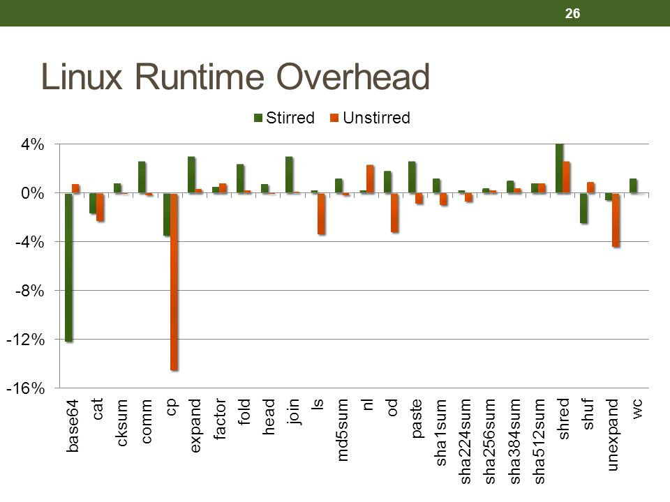 Linux Runtime Overhead