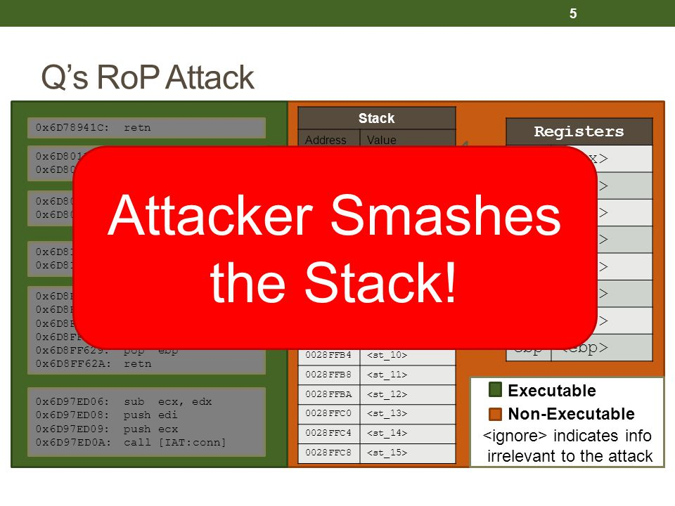 Attacker Smashes the Stack! Q's RoP Attack Registers eax <eax>