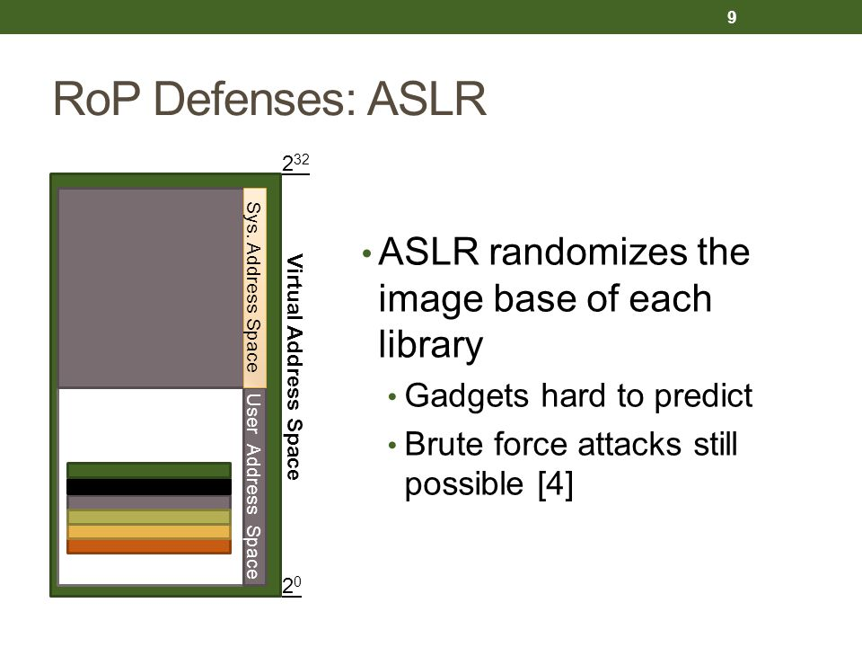 RoP Defenses: ASLR ASLR randomizes the image base of each library