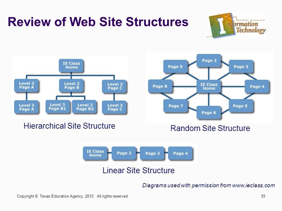 Review of Web Site Structures