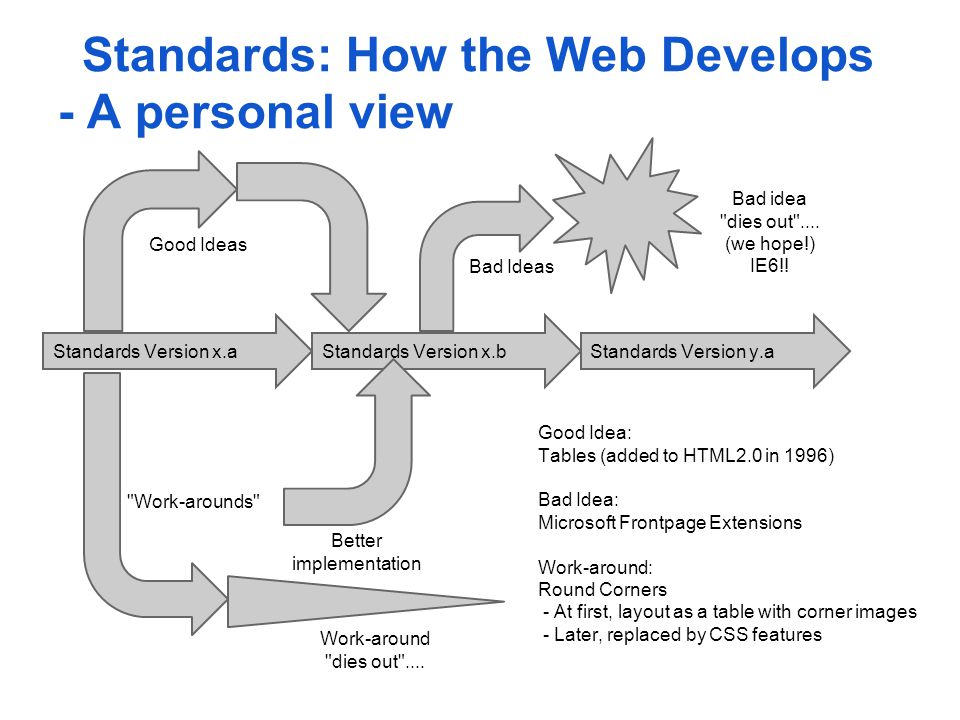 Standards: How the Web Develops - A personal view