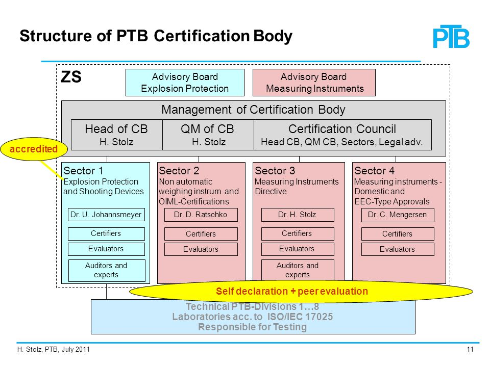 Structure of PTB Certification Body