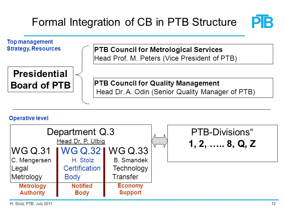 Formal Integration of CB in PTB Structure