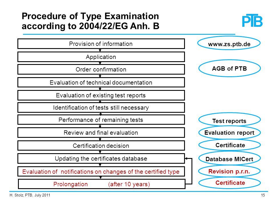 Procedure of Type Examination according to 2004/22/EG Anh. B