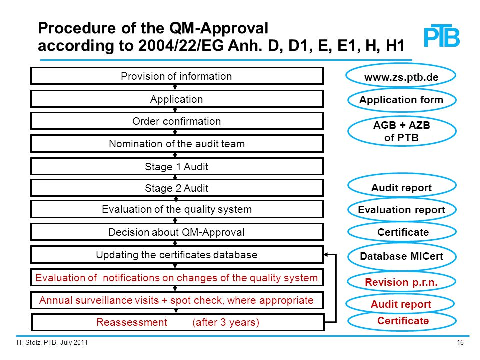Procedure of the QM-Approval according to 2004/22/EG Anh