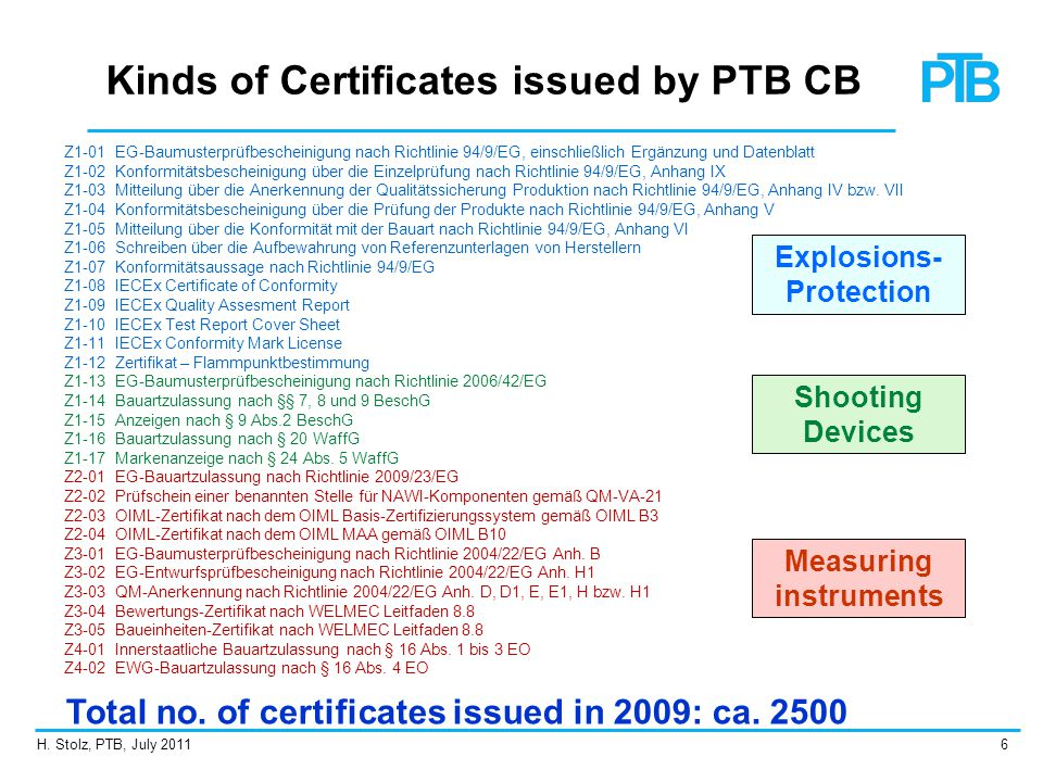 Kinds of Certificates issued by PTB CB