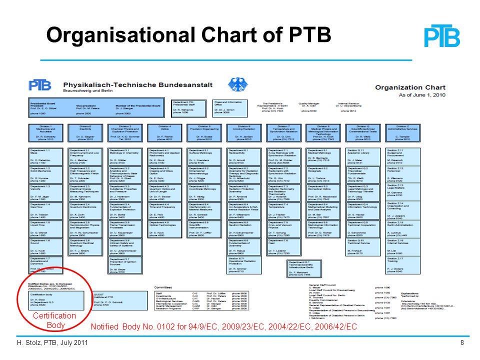 Organisational Chart of PTB