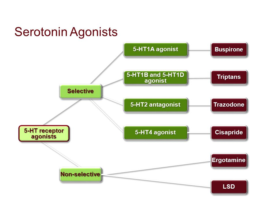 Serotonin Agonists 5-HT1A agonist 5-HT1B and 5-HT1D agonist Triptans