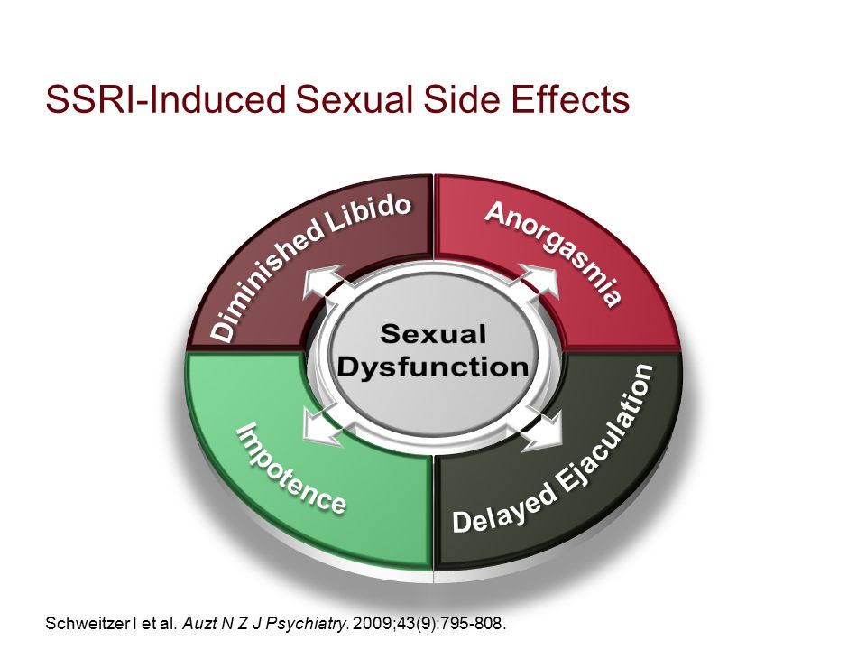 effect of antidepressant treatment on sexual dysfunction Sexual dysfunction is also a common side effect of antidepressant treatment, particularly pharmacotherapy with serotonin reuptake inhibitors (sris) treatment-emergent sri-induced sexual dysfunction ranges from approximately 30% to 70% of patients treated for depression.