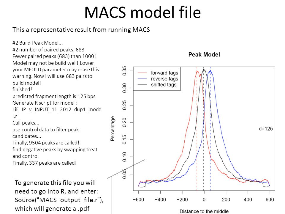 MACS model file This a representative result from running MACS