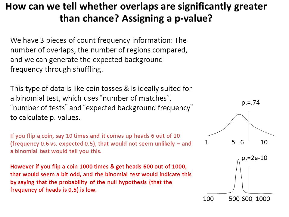 How can we tell whether overlaps are significantly greater than chance