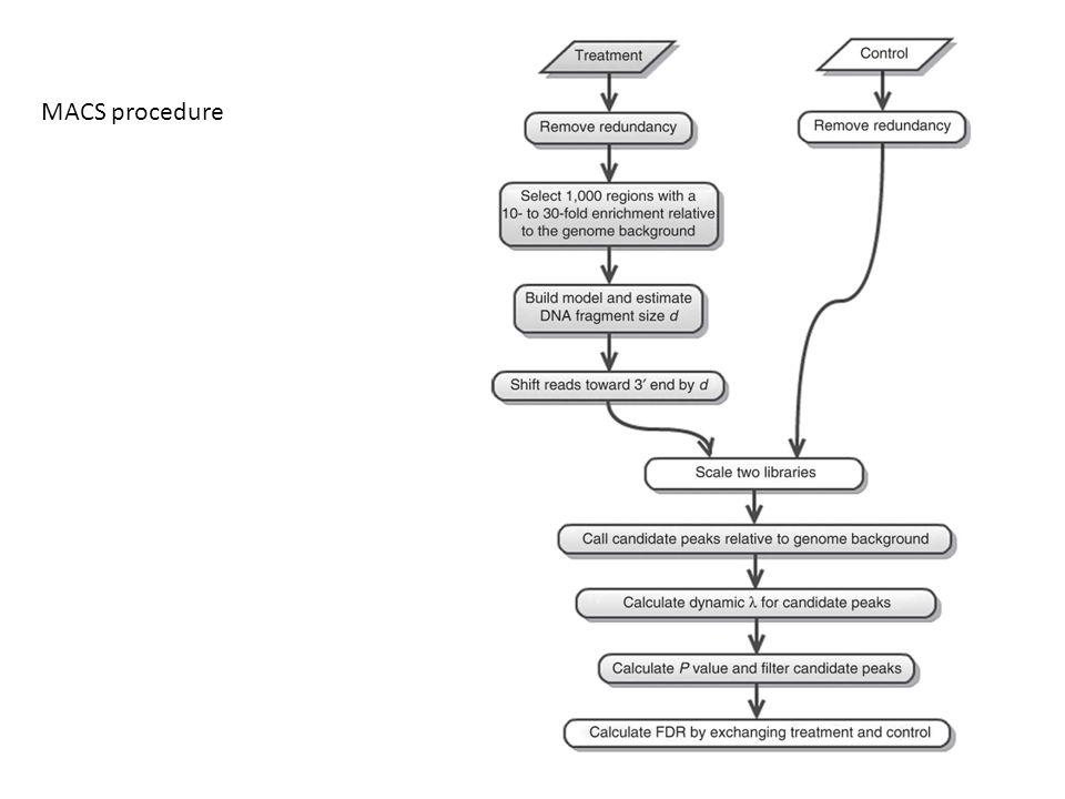 MACS procedure