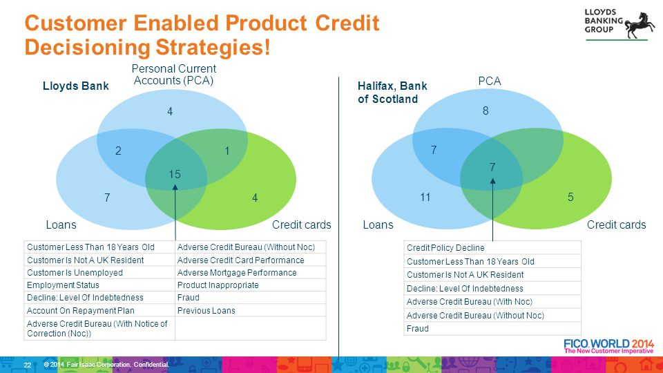 Customer Enabled Product Credit Decisioning Strategies!