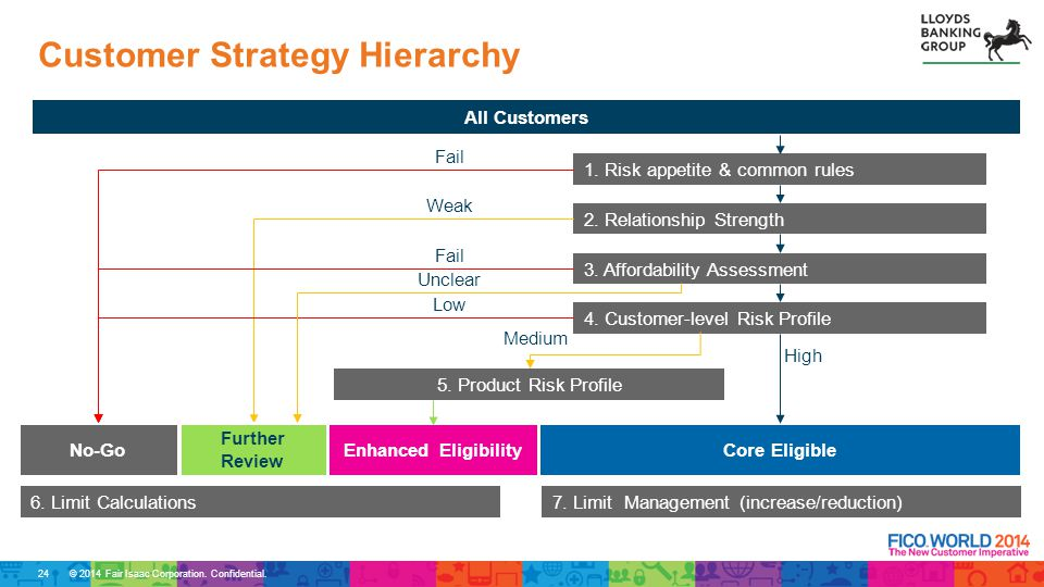 Customer Strategy Hierarchy