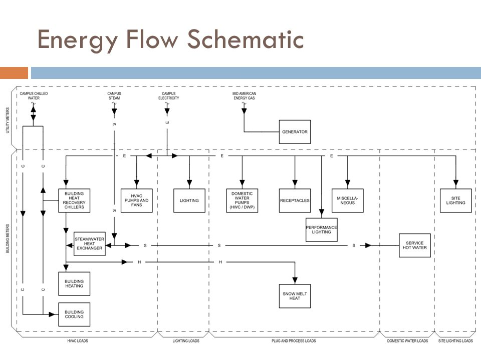 Energy Flow Schematic