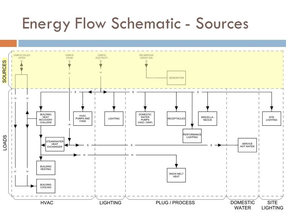 Energy Flow Schematic - Sources