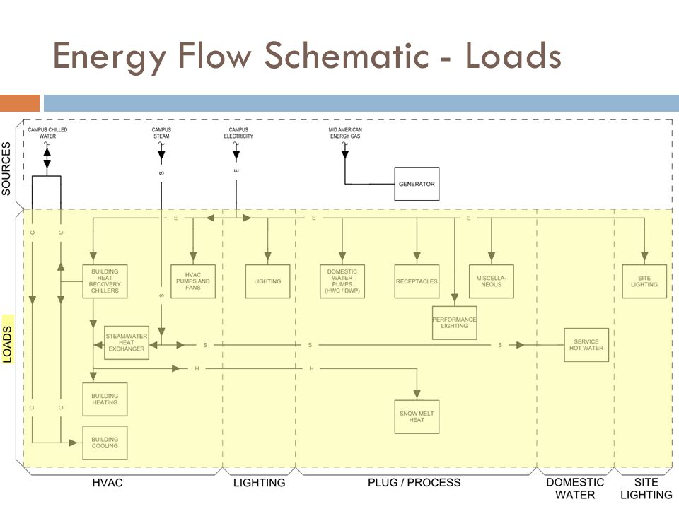 Energy Flow Schematic - Loads