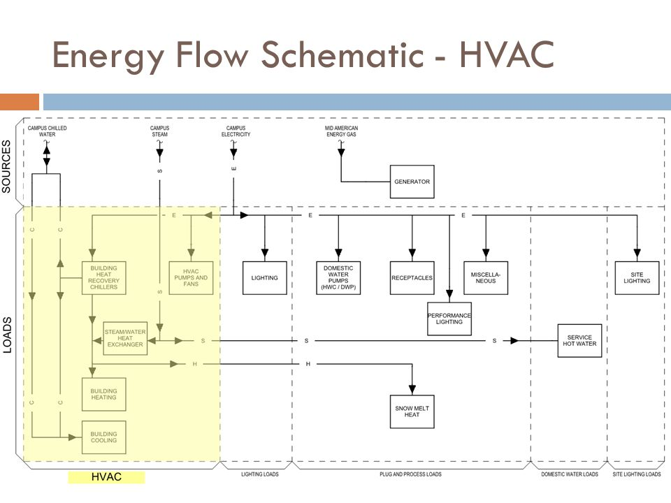 Energy Flow Schematic - HVAC