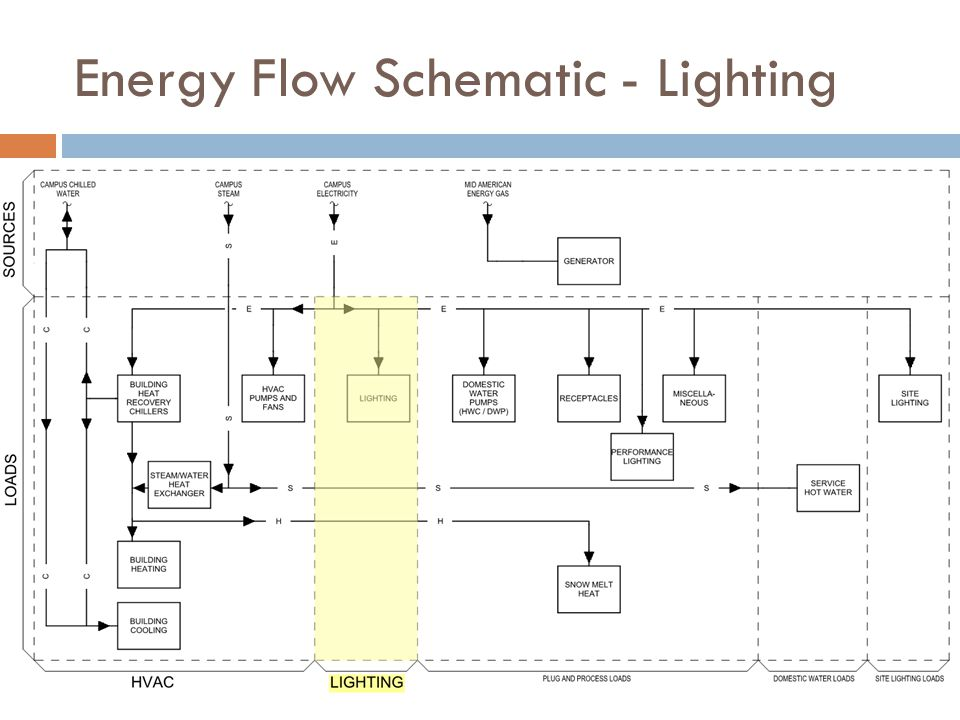 Energy Flow Schematic - Lighting