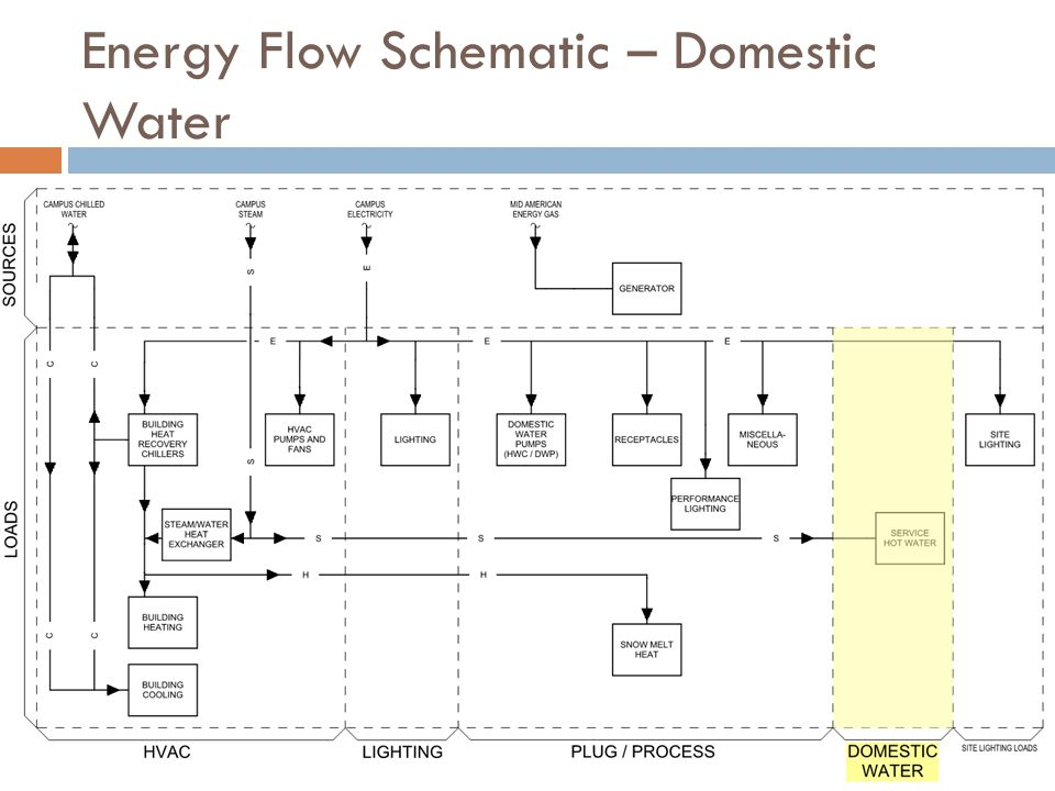 Energy Flow Schematic – Domestic Water