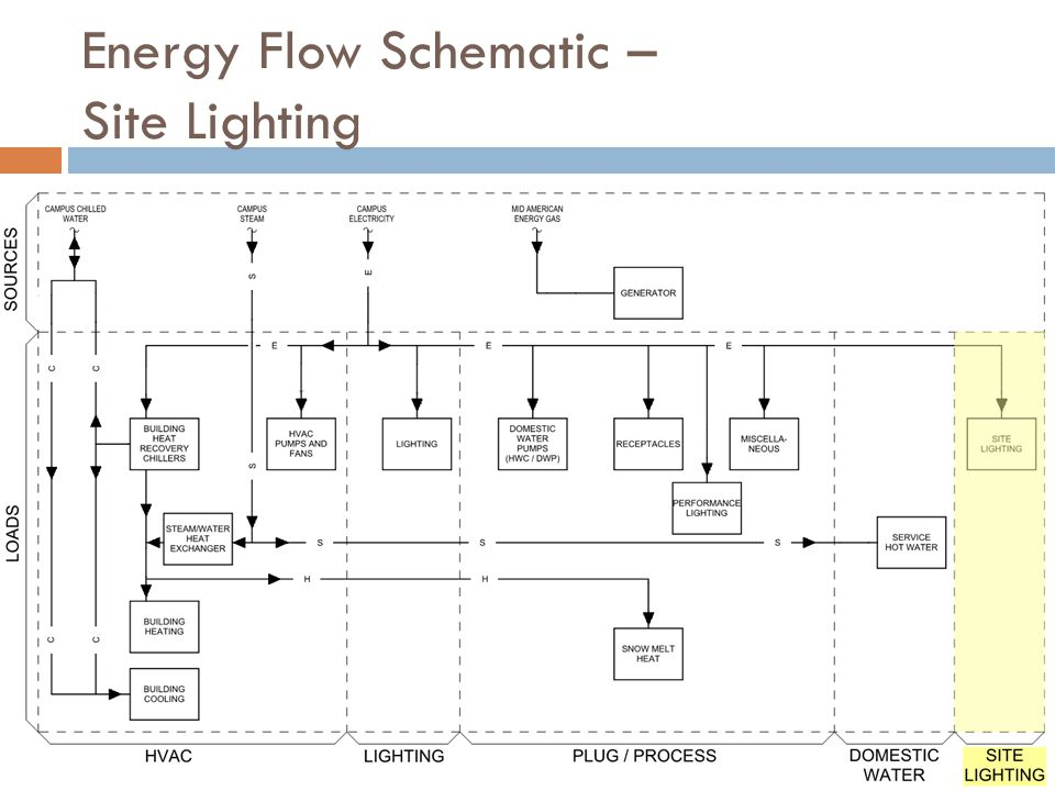 Energy Flow Schematic – Site Lighting