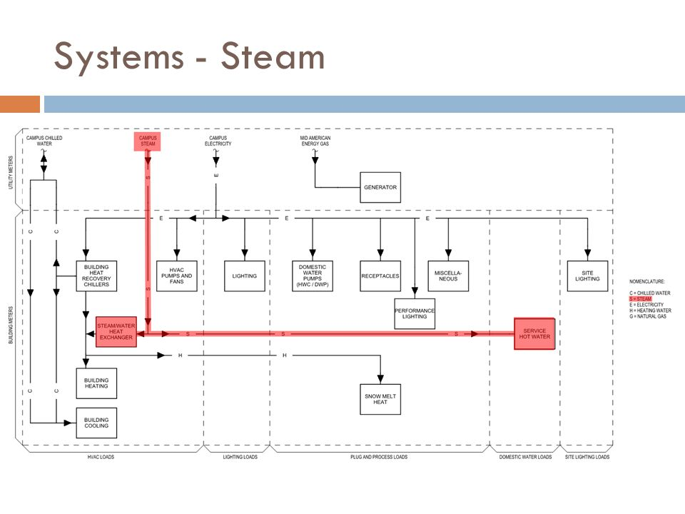 Systems - Steam
